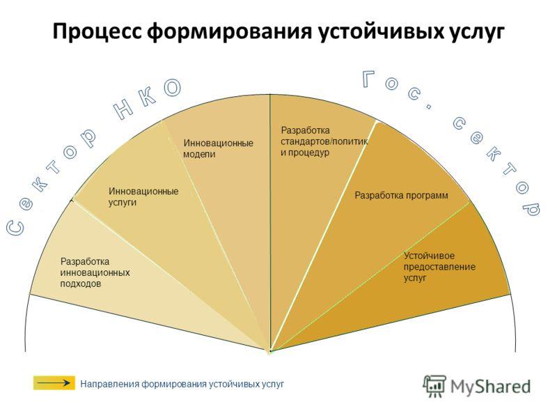 Инновационные модели Инновационные услуги Разработка инновационных подходов Разработка стандартов/политик и процедур Разработка программ Устойчивое предоставление услуг Направления формирования устойчивых услуг Процесс формирования устойчивых услуг