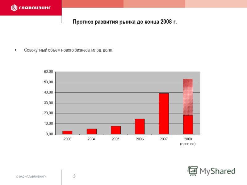 3 Прогноз развития рынка до конца 2008 г. Совокупный объем нового бизнеса, млрд. долл.