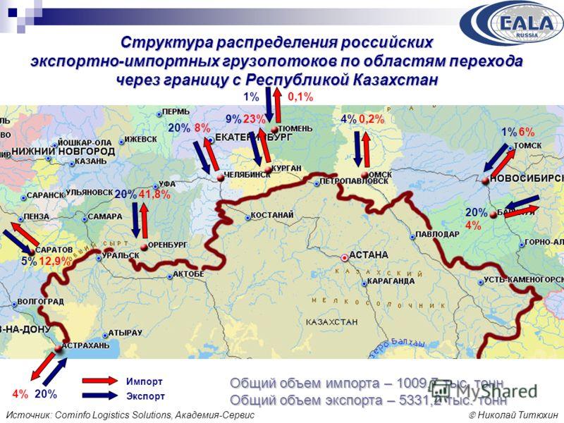 Николай Титюхин Структура распределения российских экспортно-импортных грузопотоков по областям перехода через границу с Республикой Казахстан 4% 12,9% 41,8% 8% 23% 0,1% 0,2% 6% 4% 20% 5% 20% 9% 1% 4% 1% 20% Общий объем импорта – 1009,7 тыс. тонн Общ