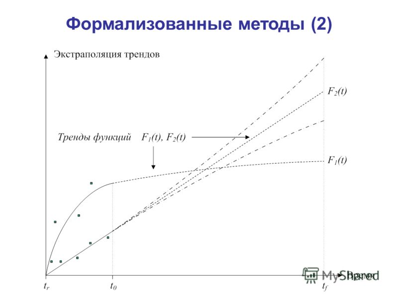 Формализованные методы (2)