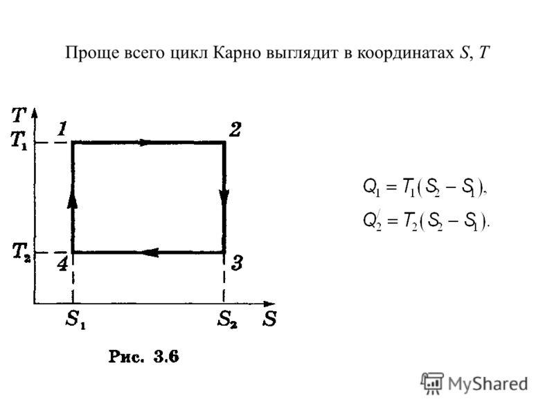 Проще всего цикл Карно выглядит в координатах S, T