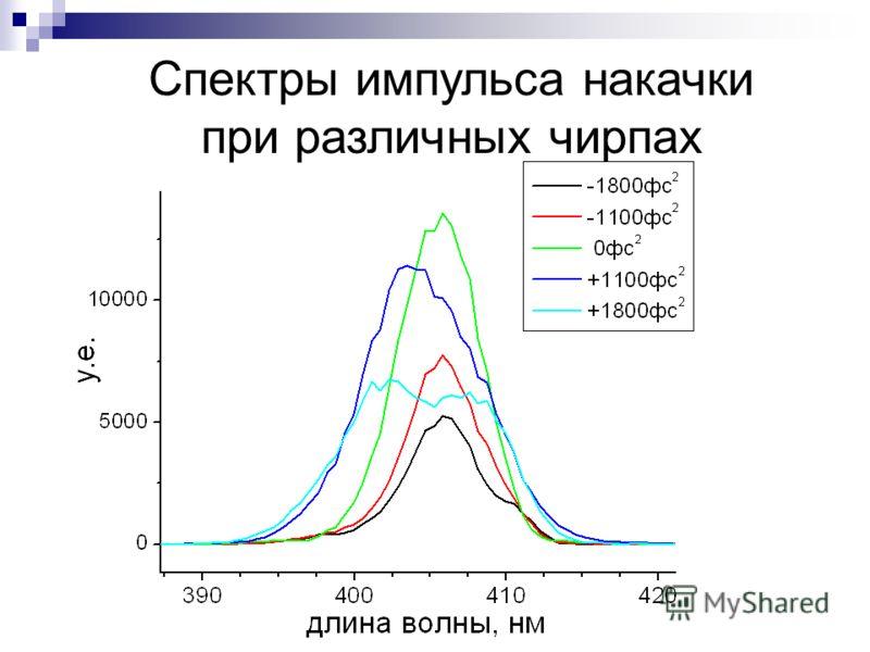 Спектры импульса накачки при различных чирпах