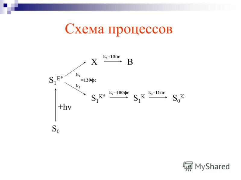 Схема процессов S0S0 S 1 E* XB S 1 K* S1KS1K S0KS0K k 2 =400фсk 3 =11пс k 5 =13пс +hν k 4 =120фс k 1