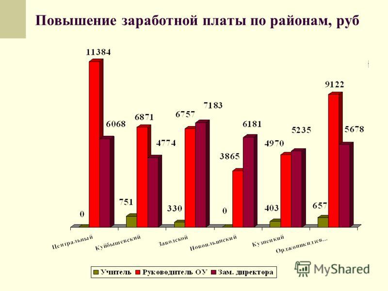Повышение заработной платы по районам, руб