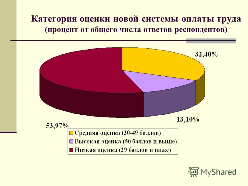 Категория оценки новой системы оплаты труда (процент от общего числа ответов респондентов)