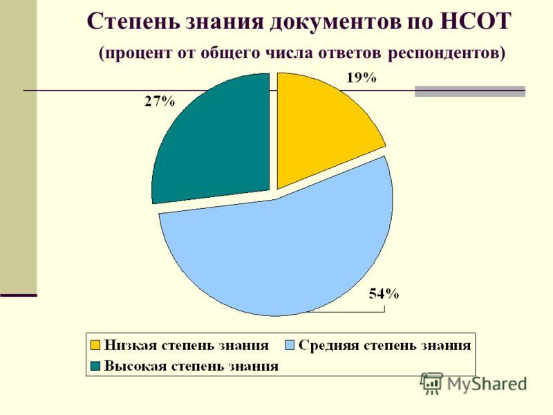 Степень знания документов по НСОТ (процент от общего числа ответов респондентов)