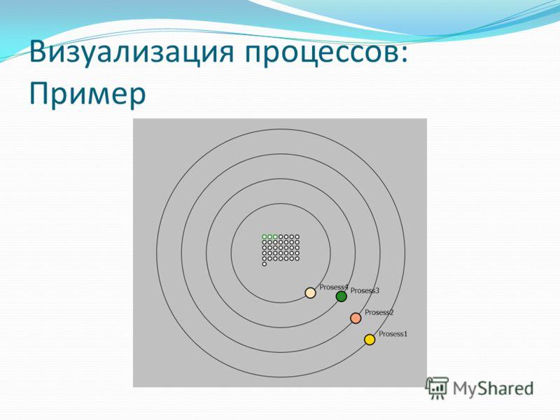 Визуализация процессов: Пример