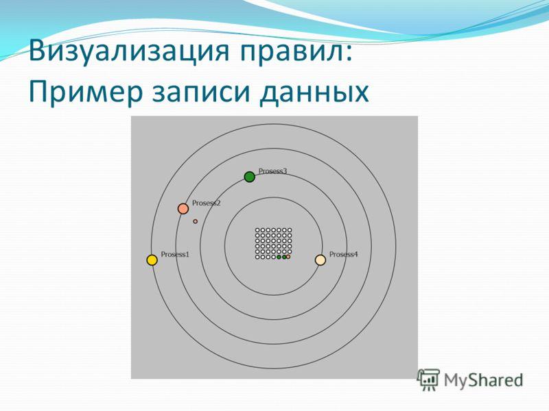 Визуализация правил: Пример записи данных