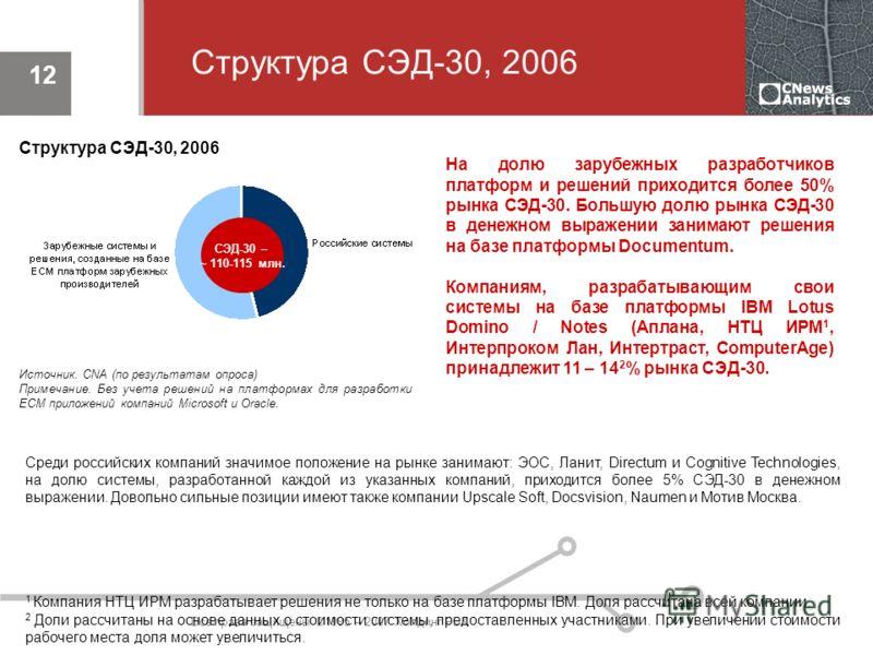 Все права защищены ©1995 – 2007 Холдинг РБК 12 Структура СЭД-30, 2006 На долю зарубежных разработчиков платформ и решений приходится более 50% рынка СЭД-30. Большую долю рынка СЭД-30 в денежном выражении занимают решения на базе платформы Documentum.