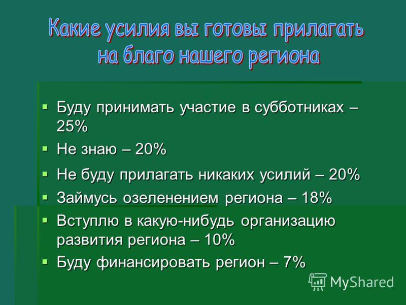 Буду принимать участие в субботниках – 25% Буду принимать участие в субботниках – 25% Не знаю – 20% Не знаю – 20% Не буду прилагать никаких усилий – 20% Не буду прилагать никаких усилий – 20% Займусь озеленением региона – 18% Займусь озеленением реги