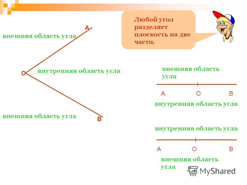 О А В внутренняя область угла внешняя область угла АОВ АОВ внутренняя область угла Любой угол разделяет плоскость на две части.