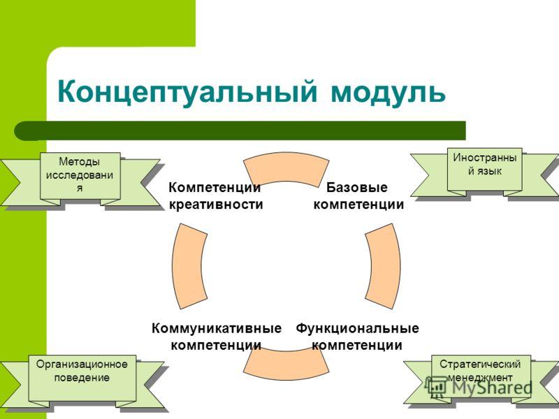 Концептуальный модуль Базовые компетенции Функциональные компетенции Коммуникативные компетенции Компетенции креативности Иностранны й язык Методы исследовани я Методы исследовани я Организационное поведение Стратегический менеджмент