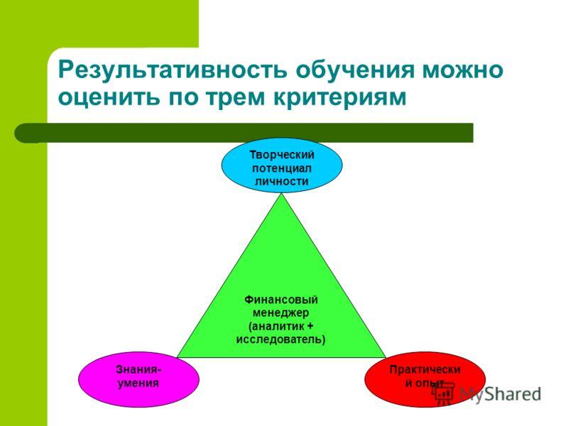 Результативность обучения можно оценить по трем критериям Финансовый менеджер (аналитик + исследователь) Знания- умения Творческий потенциал личности Практически й опыт