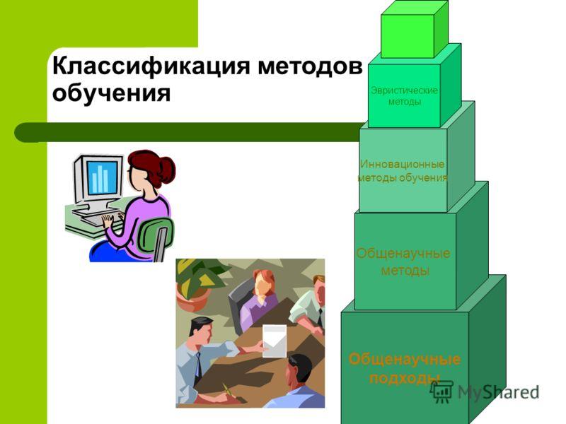 Классификация методов обучения Общенаучные подходы Общенаучные методы Инновационные методы обучения Эвристические методы