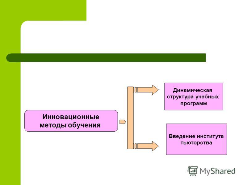 Инновационные методы обучения Динамическая структура учебных программ Введение института тьюторства