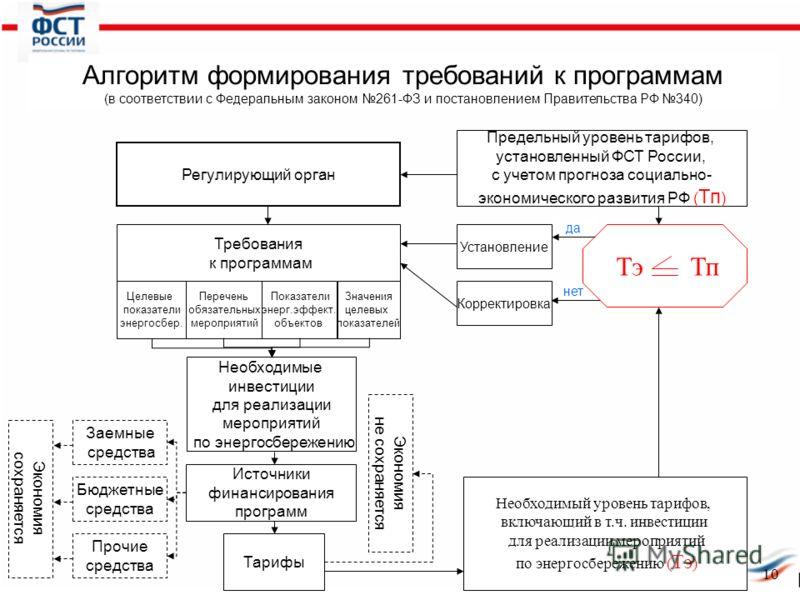 да нет 10 Предельный уровень тарифов, установленный ФСТ России, с учетом прогноза социально- экономического развития РФ ( Тп ) Алгоритм формирования требований к программам (в соответствии с Федеральным законом 261-ФЗ и постановлением Правительства Р