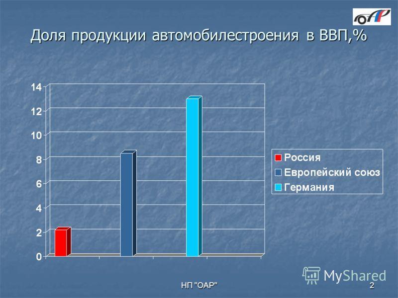 НП ОАР2 Доля продукции автомобилестроения в ВВП,%