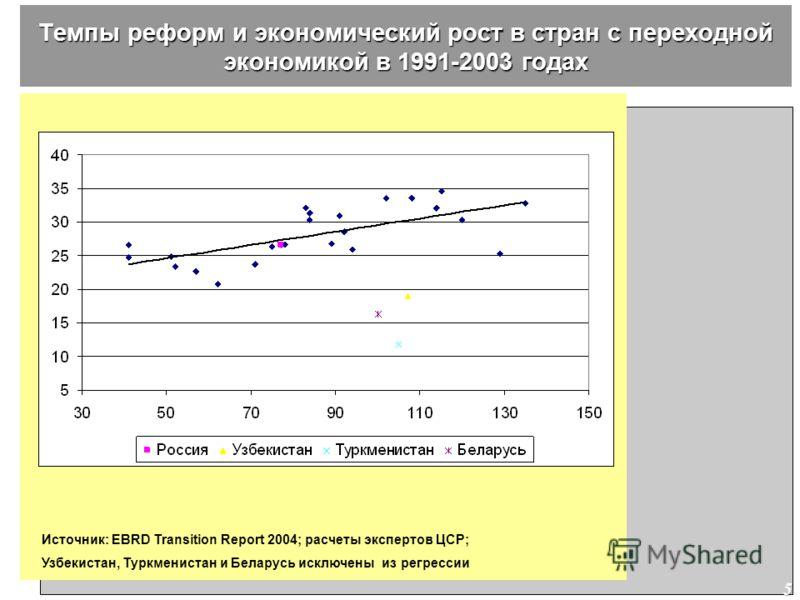 5 Темпы реформ и экономический рост в стран с переходной экономикой в 1991-2003 годах. Источник: EBRD Transition Report 2004; расчеты экспертов ЦСР; Узбекистан, Туркменистан и Беларусь исключены из регрессии