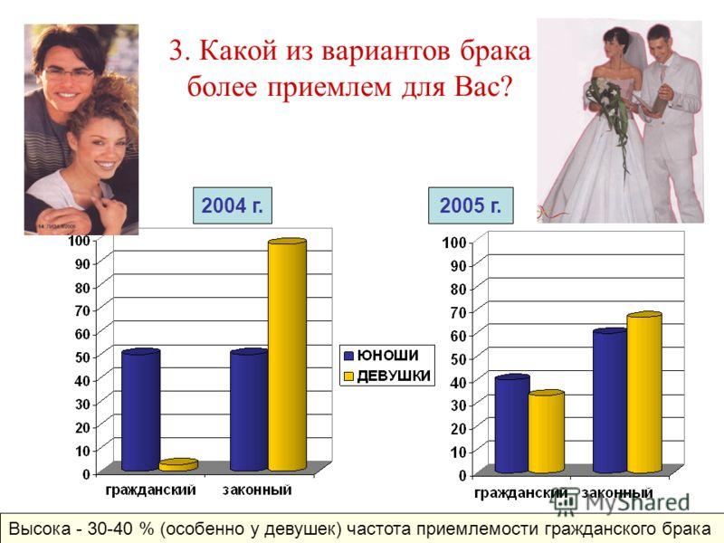 3. Какой из вариантов брака более приемлем для Вас? 2005 г.2004 г. Высока - 30-40 % (особенно у девушек) частота приемлемости гражданского брака