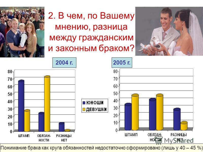 2. В чем, по Вашему мнению, разница между гражданским и законным браком? 2005 г.2004 г. Понимание брака как круга обязанностей недостаточно сформировано (лишь у 40 – 45 %)