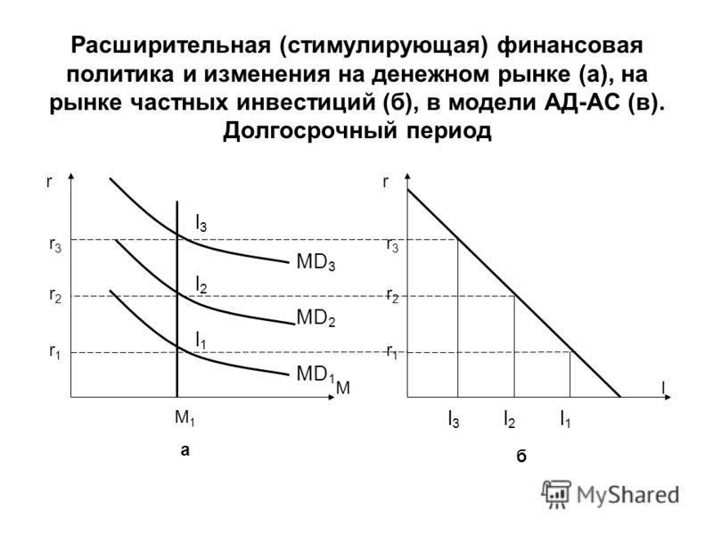 Расширительная (стимулирующая) финансовая политика и изменения на денежном рынке (а), на рынке частных инвестиций (б), в модели АД-АС (в). Долгосрочный период I r M MD 3 r l3l3 M1aM1a r3r3 r2r2 r1r1 l2l2 l1l1 MD 2 MD 1 l3l3 б l2l2 l1l1 r3r3 r2r2 r1r1