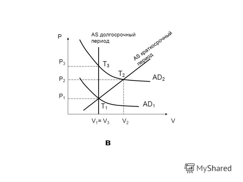 T1T1 T3T3 P VV 1 = V 3 P3P3 P2P2 P1P1 V2V2 T2T2 AD 2 AD 1 AS краткосрочный период AS долгосрочный период в
