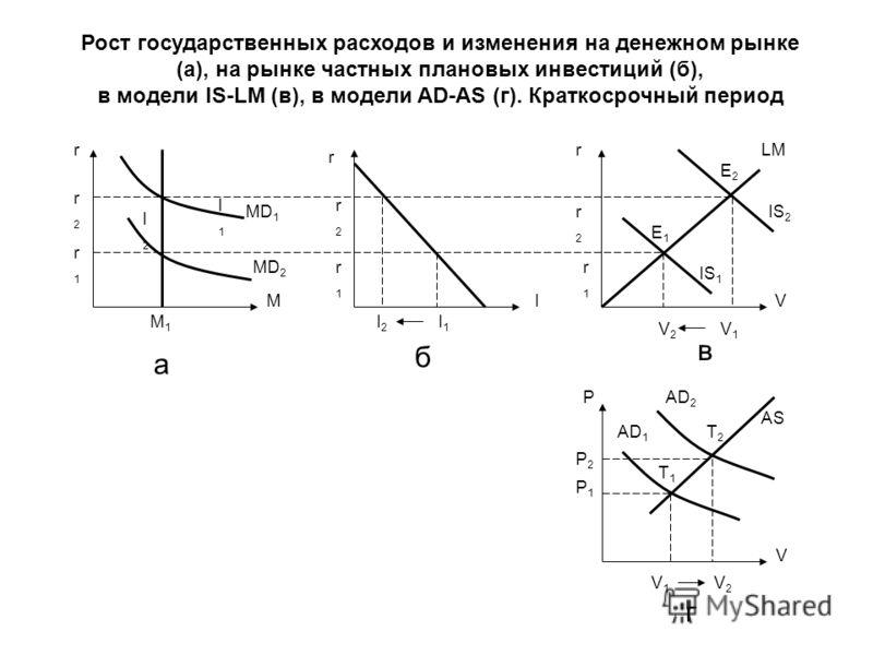 r r2r2 r1r1 M M1M1 MD 1 MD 2 l1l1 l2l2 r r r2r2 r2r2 r1r1 r1r1 IV I2I2 I1I1 V2V2 V1V1 E1E1 E2E2 LM IS 2 IS 1 V T1T1 T2T2 P1P1 P2P2 P V1V1 V2V2 AD 1 AD 2 AS а б г в Рост государственных расходов и изменения на денежном рынке (а), на рынке частных план