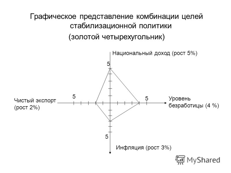 Графическое представление комбинации целей стабилизационной политики (золотой четырехугольник) 5 5 5 5 Национальный доход (рост 5%) Уровень безработицы (4 %) Инфляция (рост 3%) Чистый экспорт (рост 2%)
