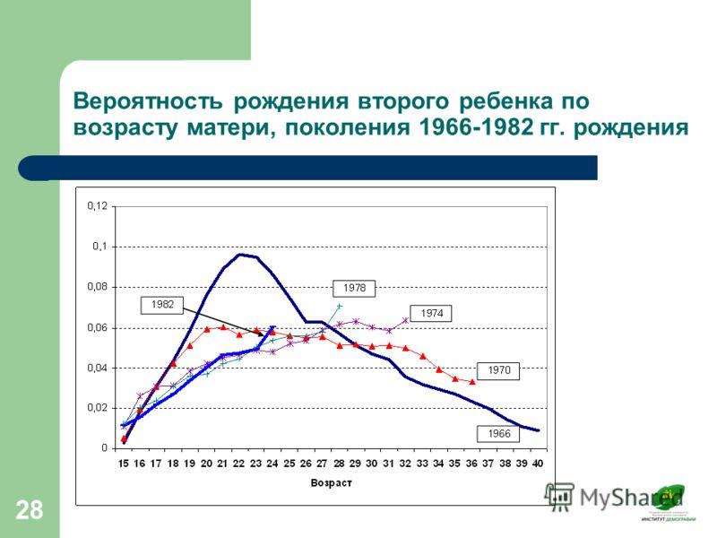 28 Вероятность рождения второго ребенка по возрасту матери, поколения 1966-1982 гг. рождения