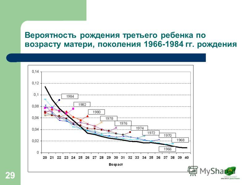 29 Вероятность рождения третьего ребенка по возрасту матери, поколения 1966-1984 гг. рождения