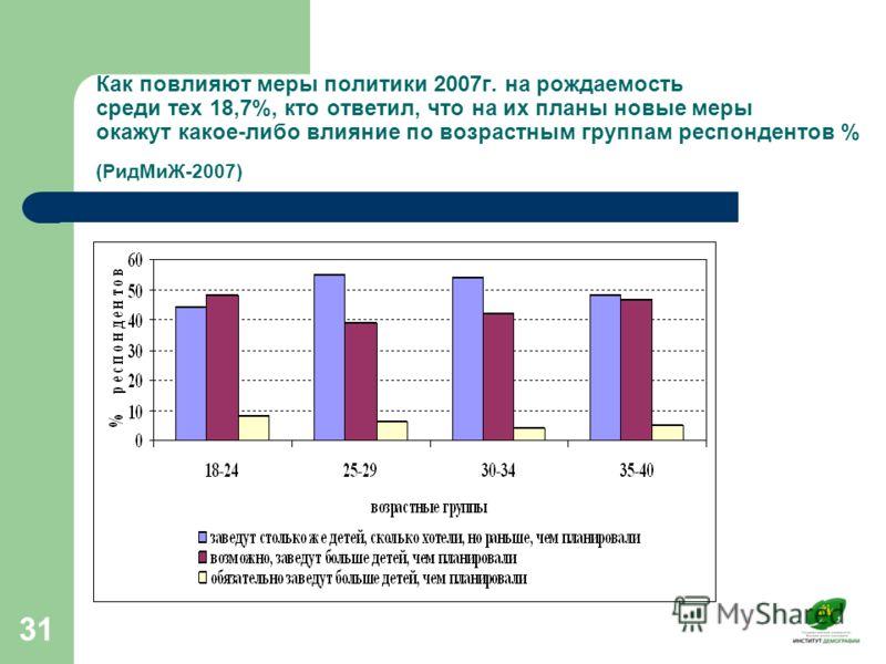 31 Как повлияют меры политики 2007г. на рождаемость среди тех 18,7%, кто ответил, что на их планы новые меры окажут какое-либо влияние по возрастным группам респондентов % (РидМиЖ-2007)