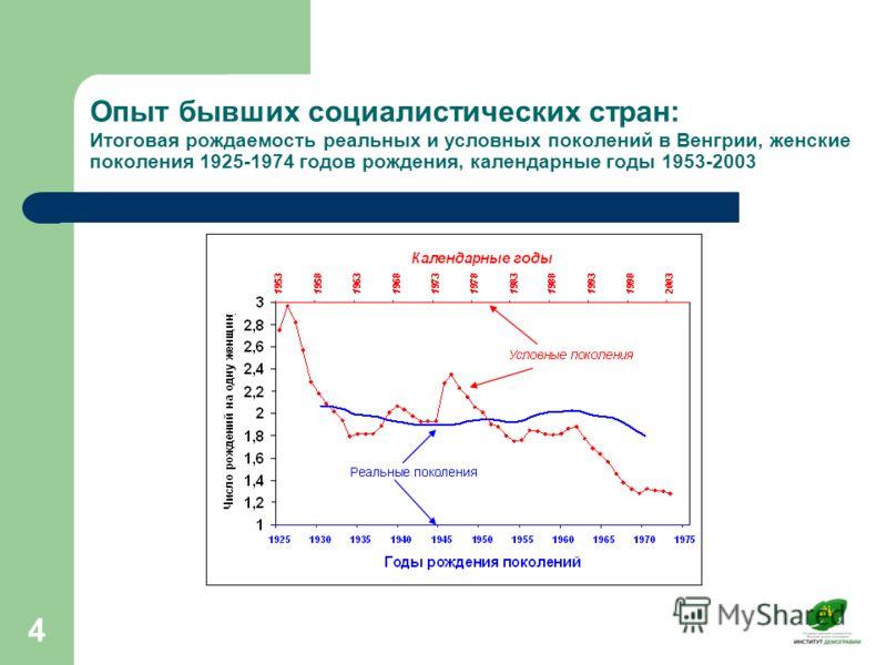 4 Опыт бывших социалистических стран: Итоговая рождаемость реальных и условных поколений в Венгрии, женские поколения 1925-1974 годов рождения, календарные годы 1953-2003
