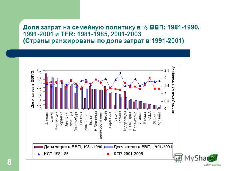 8 Доля затрат на семейную политику в % ВВП: 1981-1990, 1991-2001 и TFR: 1981-1985, 2001-2003 (Страны ранжированы по доле затрат в 1991-2001)