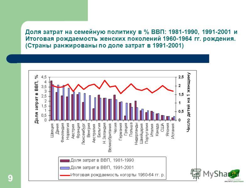 9 Доля затрат на семейную политику в % ВВП: 1981-1990, 1991-2001 и Итоговая рождаемость женских поколений 1960-1964 гг. рождения. (Страны ранжированы по доле затрат в 1991-2001)
