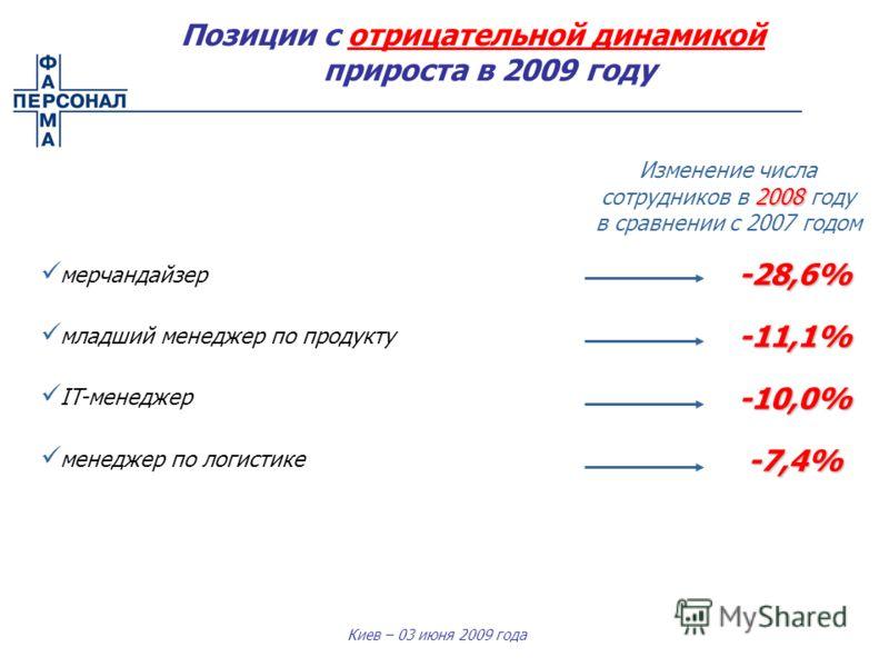 Киев – 03 июня 2009 года мерчандайзер младший менеджер по продукту IT-менеджер менеджер по логистике -28,6%-11,1% -10,0% -7,4% 2008 Изменение числа сотрудников в 2008 году в сравнении с 2007 годом Позиции с отрицательной динамикой прироста в 2009 год