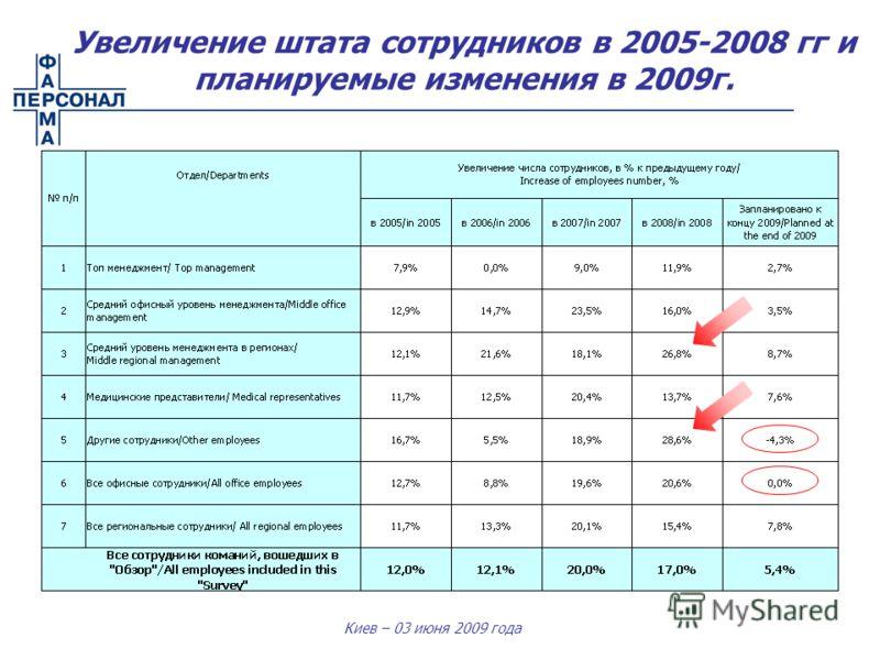 Киев – 03 июня 2009 года Увеличение штата сотрудников в 2005-2008 гг и планируемые изменения в 2009г.