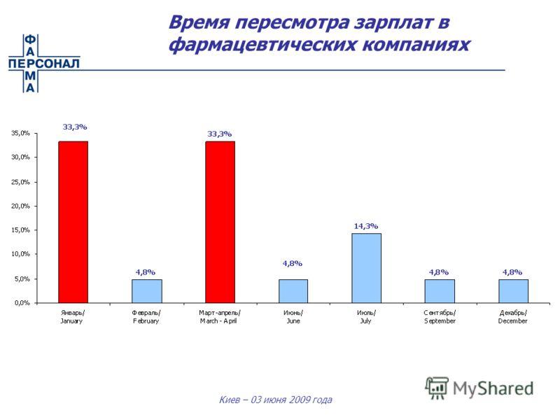 Киев – 03 июня 2009 года Время пересмотра зарплат в фармацевтических компаниях