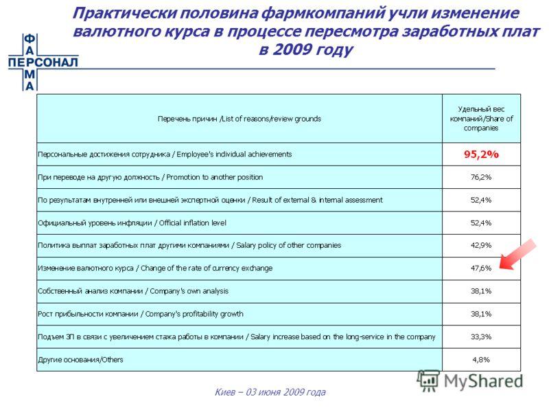Киев – 03 июня 2009 года Практически половина фармкомпаний учли изменение валютного курса в процессе пересмотра заработных плат в 2009 году