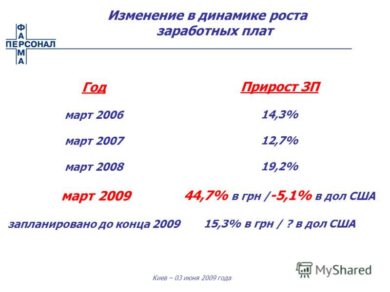 Киев – 03 июня 2009 года Изменение в динамике роста заработных плат Год март 2006 март 2007 март 2008 март 2009 запланировано до конца 2009 Прирост ЗП 14,3% 12,7% 19,2% 44,7% в грн / -5,1% в дол США 15,3% в грн / ? в дол США