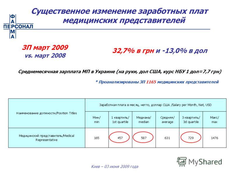 Киев – 03 июня 2009 года Среднемесячная зарплата МП в Украине (на руки, дол США, курс НБУ 1 дол=7,7 грн) Существенное изменение заработных плат медицинских представителей ЗП март 2009 vs. март 2008 32,7% в грн и -13,0% в дол * Проанализированы ЗП 116