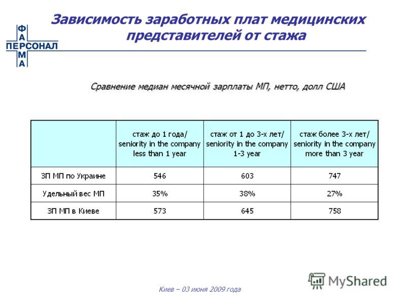 Киев – 03 июня 2009 года Сравнение медиан месячной зарплаты МП, нетто, долл США Зависимость заработных плат медицинских представителей от стажа