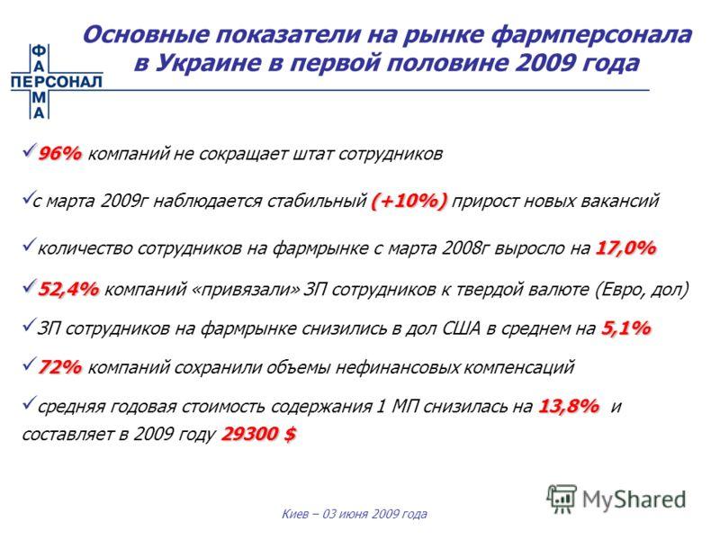 Киев – 03 июня 2009 года 96% 96% компаний не сокращает штат сотрудников (+10%) с марта 2009г наблюдается стабильный (+10%) прирост новых вакансий 17,0% количество сотрудников на фармрынке с марта 2008г выросло на 17,0% 52,4% 52,4% компаний «привязали