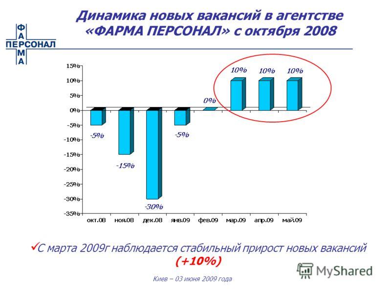 Киев – 03 июня 2009 года С марта 2009г наблюдается стабильный прирост новых вакансий (+10%) Динамика новых вакансий в агентстве «ФАРМА ПЕРСОНАЛ» с октября 2008