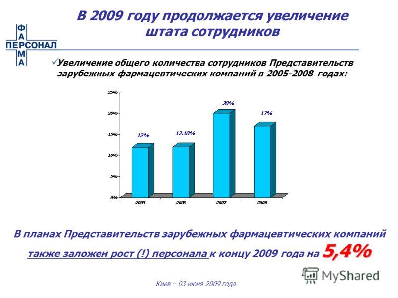 Киев – 03 июня 2009 года Увеличение общего количества сотрудников Представительств зарубежных фармацевтических компаний в 2005-2008 годах: 5,4% В планах Представительств зарубежных фармацевтических компаний также заложен рост (!) персонала к концу 20