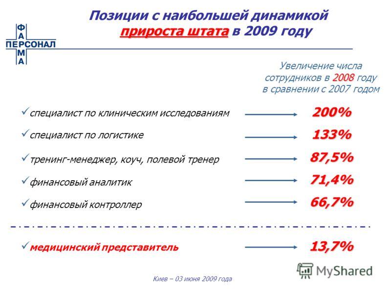 Киев – 03 июня 2009 года специалист по клиническим исследованиям специалист по логистике тренинг-менеджер, коуч, полевой тренер финансовый аналитик финансовый контроллер 2008 Увеличение числа сотрудников в 2008 году в сравнении с 2007 годом 200%133%8