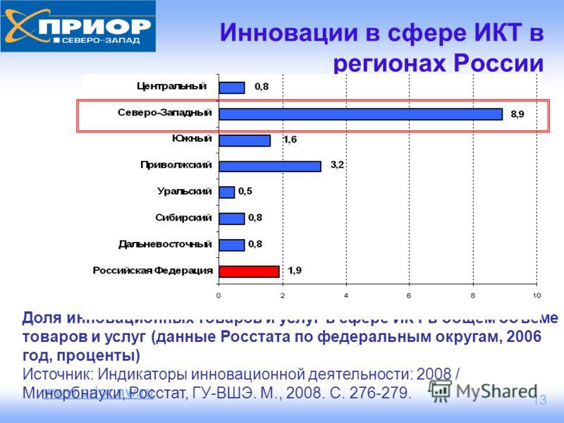 www.prior.nw.ru 13 Инновации в сфере ИКТ в регионах России Доля инновационных товаров и услуг в сфере ИКТ в общем объеме товаров и услуг (данные Росстата по федеральным округам, 2006 год, проценты) Источник: Индикаторы инновационной деятельности: 200