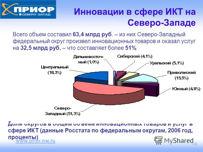 www.prior.nw.ru 14 Инновации в сфере ИКТ на Северо-Западе Доли округов в общем объеме инновационных товаров и услуг в сфере ИКТ (данные Росстата по федеральным округам, 2006 год, проценты) Всего объем составил 63,4 млрд руб. – из них Северо-Западный