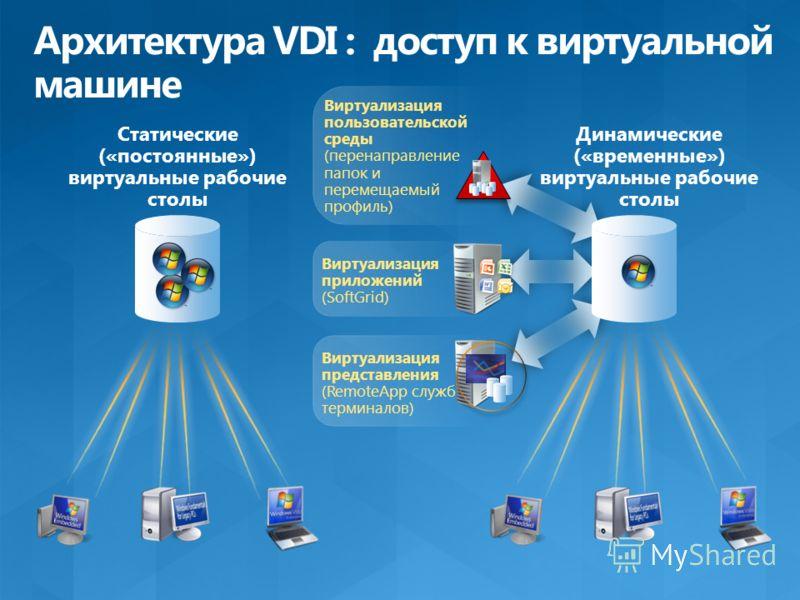 Статические («постоянные») виртуальные рабочие столы Динамические («временные») виртуальные рабочие столы Виртуализация пользовательской среды (перенаправление папок и перемещаемый профиль) Виртуализация приложений (SoftGrid) Виртуализация представле