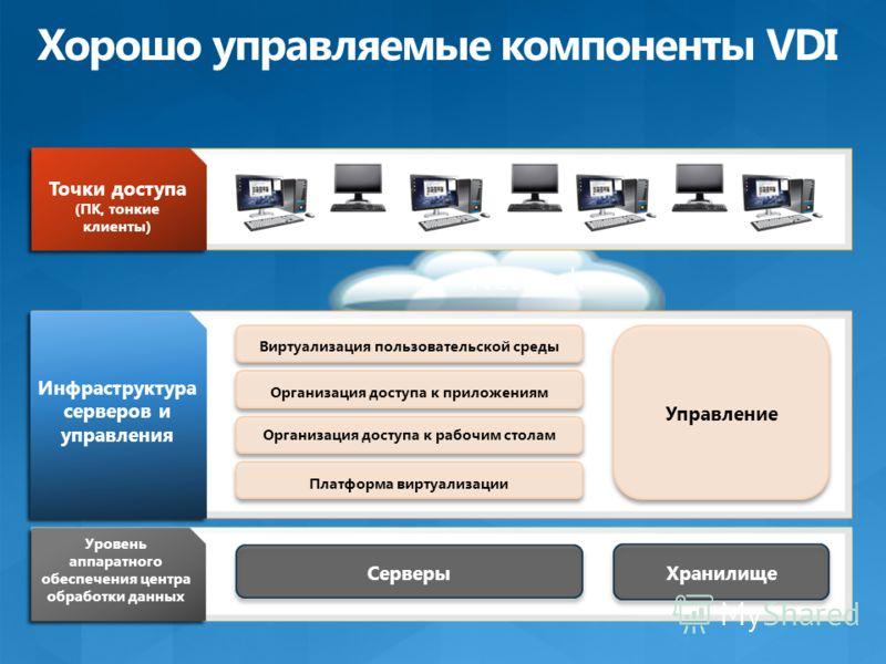 Access Points (PC, Thin clients) Точки доступа (ПК, тонкие клиенты) Инфраструктура серверов и управления Уровень аппаратного обеспечения центра обработки данных Серверы Хранилище Платформа виртуализации Управление Организация доступа к приложениям Ви