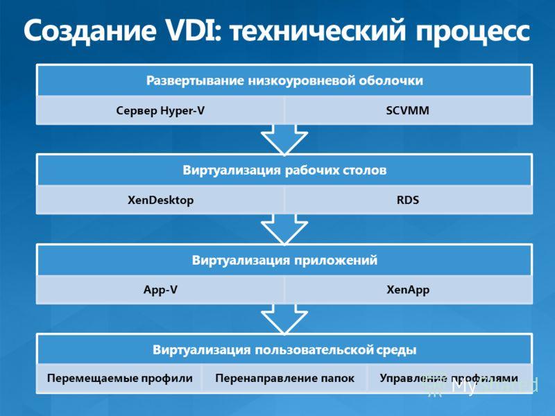 Перемещаемые профилиПеренаправление папокУправление профилями Виртуализация приложений App-VXenApp Виртуализация рабочих столов XenDesktopRDS Развертывание низкоуровневой оболочки Сервер Hyper-VSCVMM
